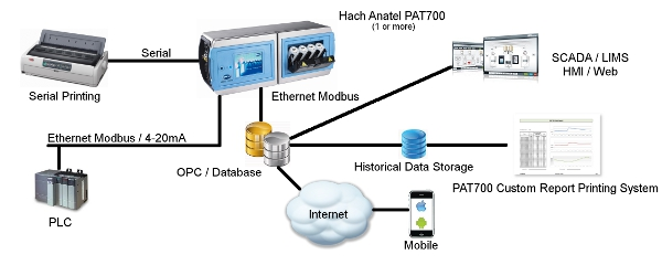 PAT700 Integration Services